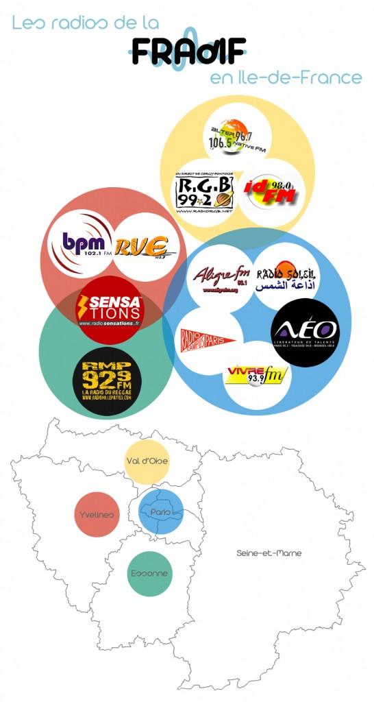 Présence des radios FRAdIF en Ile-de-France